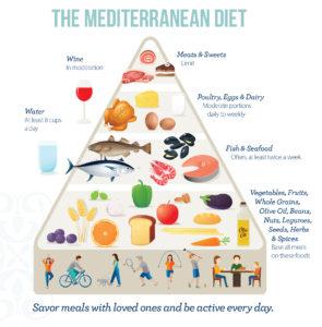 Mediterranean Diet Pyramid